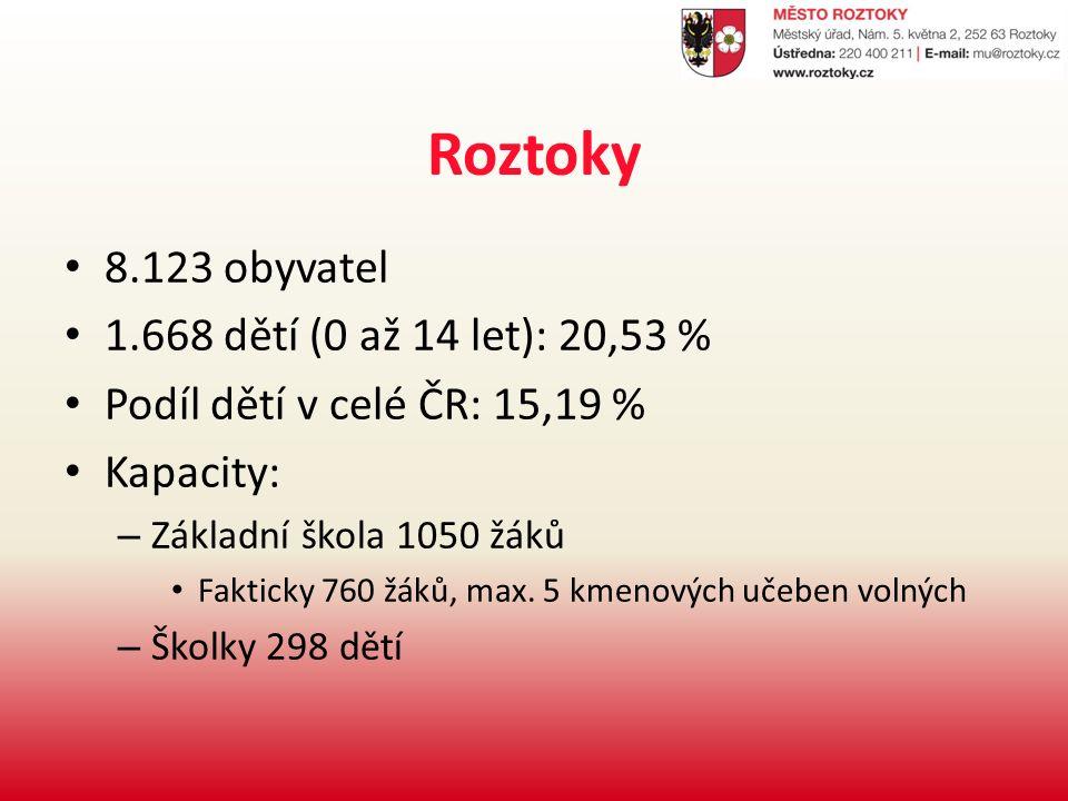Roztoky 8.123 obyvatel 1.668 dětí (0 až 14 let): 20,53 % Podíl dětí v celé ČR: 15,19 % Kapacity: – Základní škola 1050 žáků Fakticky 760 žáků, max.