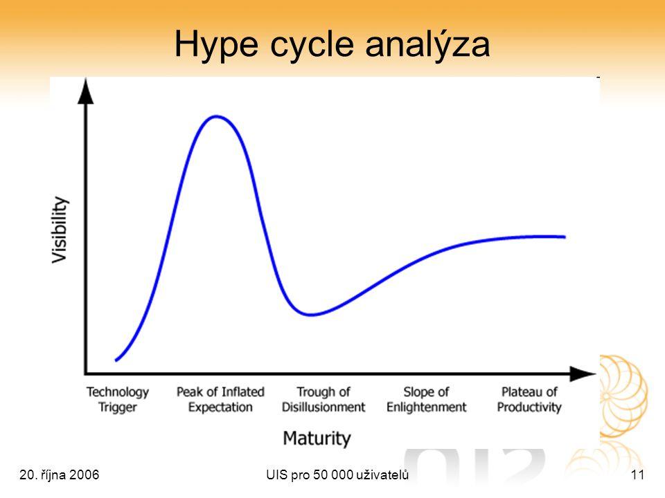20. října 2006UIS pro 50 000 uživatelů11 Hype cycle analýza