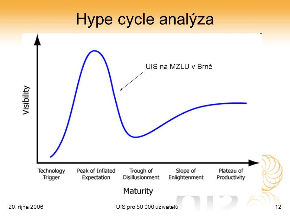 20. října 2006UIS pro 50 000 uživatelů12 Hype cycle analýza UIS na MZLU v Brně