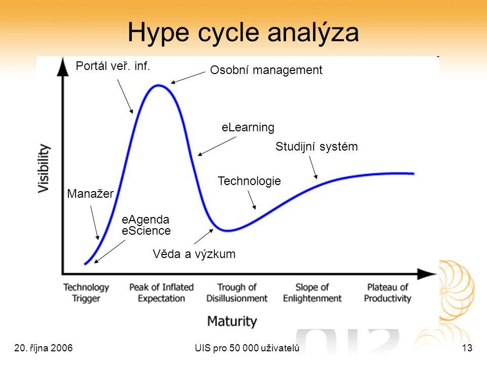 20. října 2006UIS pro 50 000 uživatelů13 Hype cycle analýza Studijní systém eLearning Věda a výzkum Osobní management Manažer Portál veř. inf. Technol