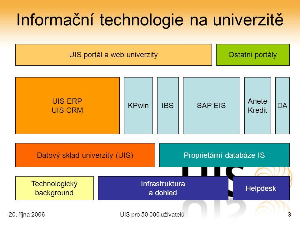 20. října 2006UIS pro 50 000 uživatelů3 Informační technologie na univerzitě UIS portál a web univerzityOstatní portály UIS ERP UIS CRM SAP EISKPwinIB