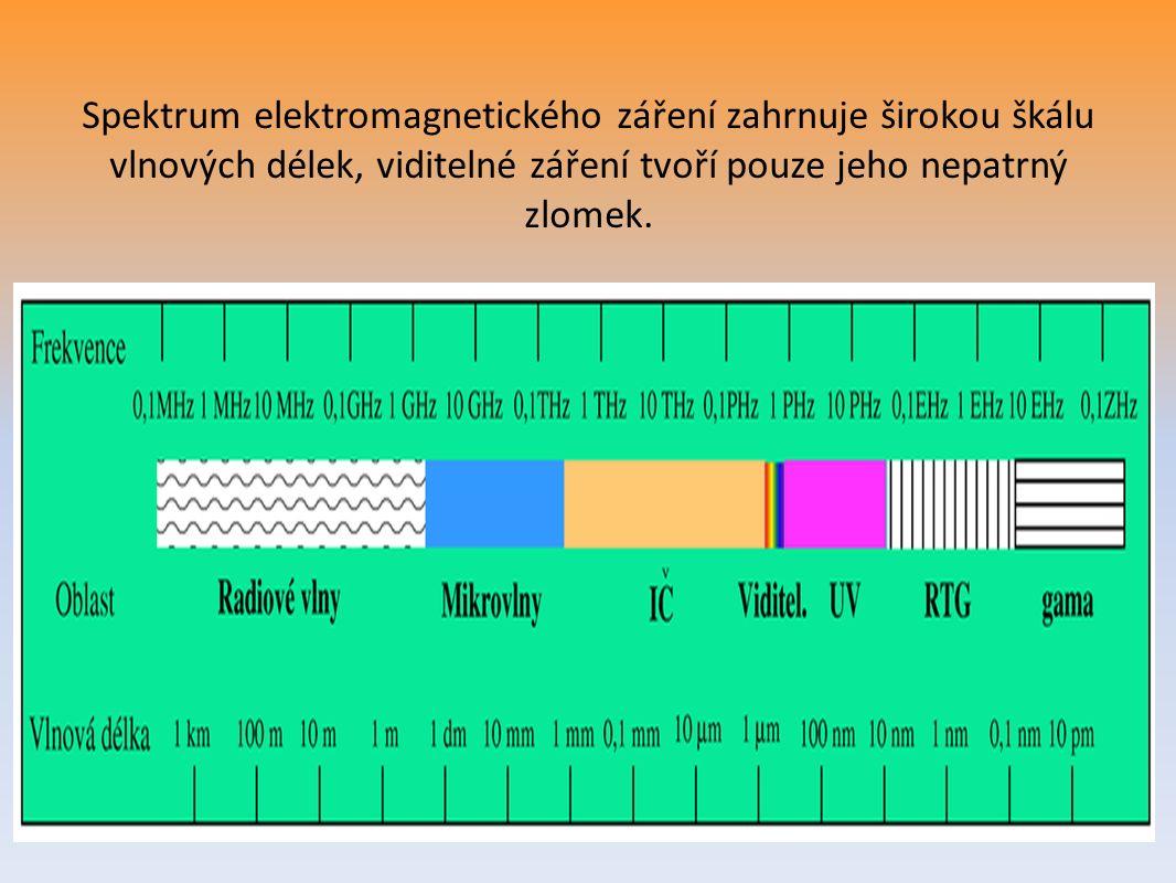 Spektrum elektromagnetického záření zahrnuje širokou škálu vlnových délek, viditelné záření tvoří pouze jeho nepatrný zlomek.