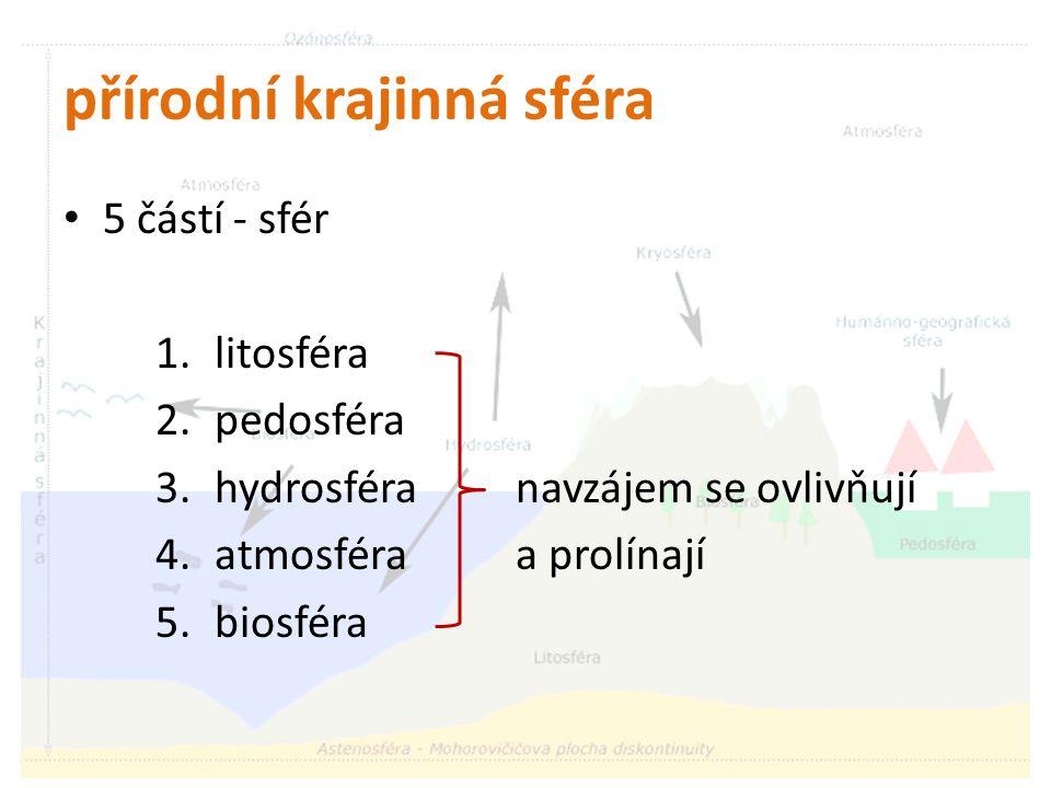 přírodní krajinná sféra 5 částí - sfér 1.litosféra 2.pedosféra 3.hydrosféra navzájem se ovlivňují 4.atmosféra a prolínají 5.biosféra