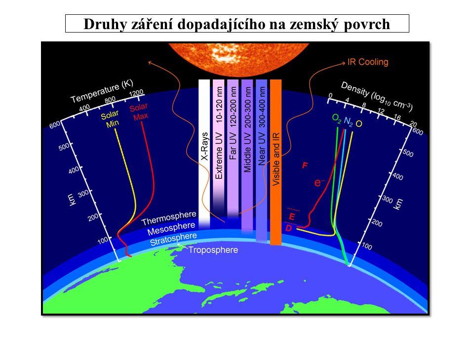 Druhy záření dopadajícího na zemský povrch