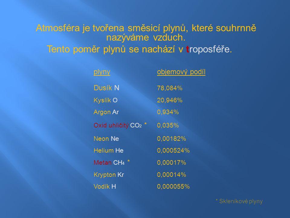Atmosféra je tvořena směsicí plynů, které souhrnně nazýváme vzduch.