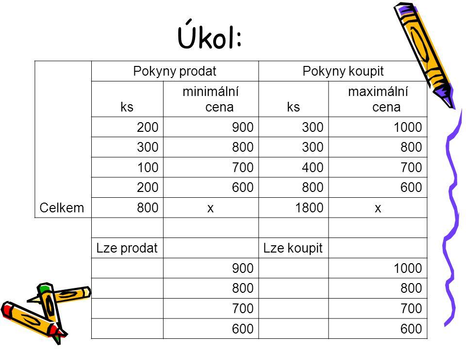 Úkol: Pokyny prodatPokyny koupit ks minimální cenaks maximální cena 2009003001000 300800300800 100700400700 200600800600 Celkem800x1800x Lze prodat Lze koupit 900 1000 800 700 600