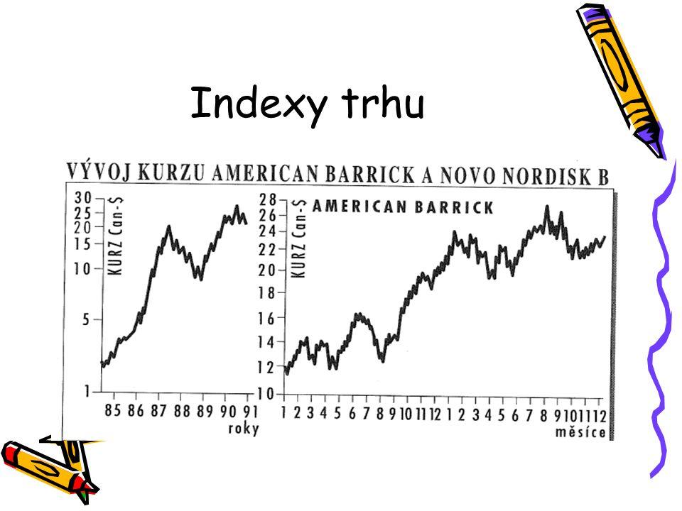 Indexy trhu
