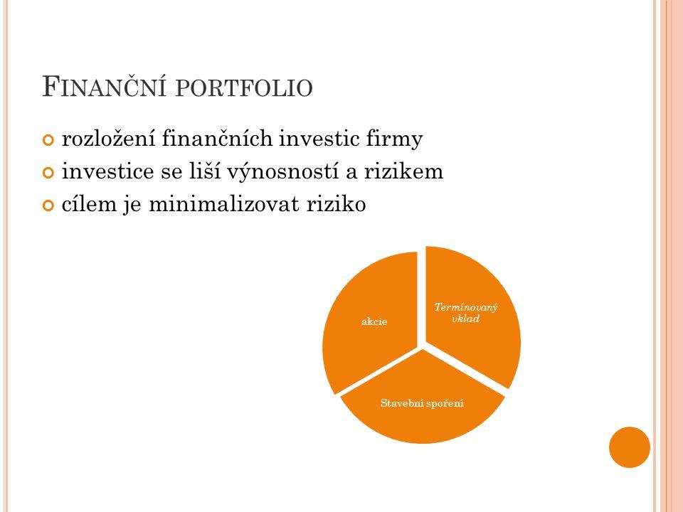 F INANČNÍ PORTFOLIO rozložení finančních investic firmy investice se liší výnosností a rizikem cílem je minimalizovat riziko Termínovaný vklad Stavební spoření akcie