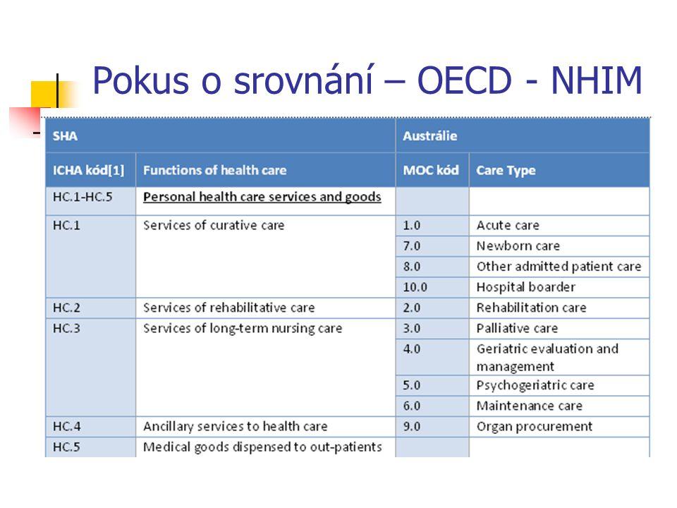Pokus o srovnání – OECD - NHIM 1. xxx 2. xxx