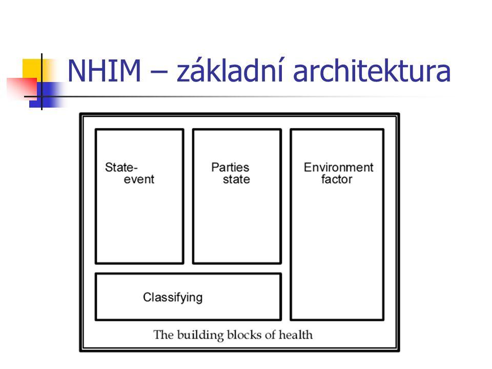 NHIM – základní architektura