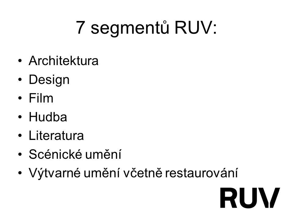 7 segmentů RUV: Architektura Design Film Hudba Literatura Scénické umění Výtvarné umění včetně restaurování