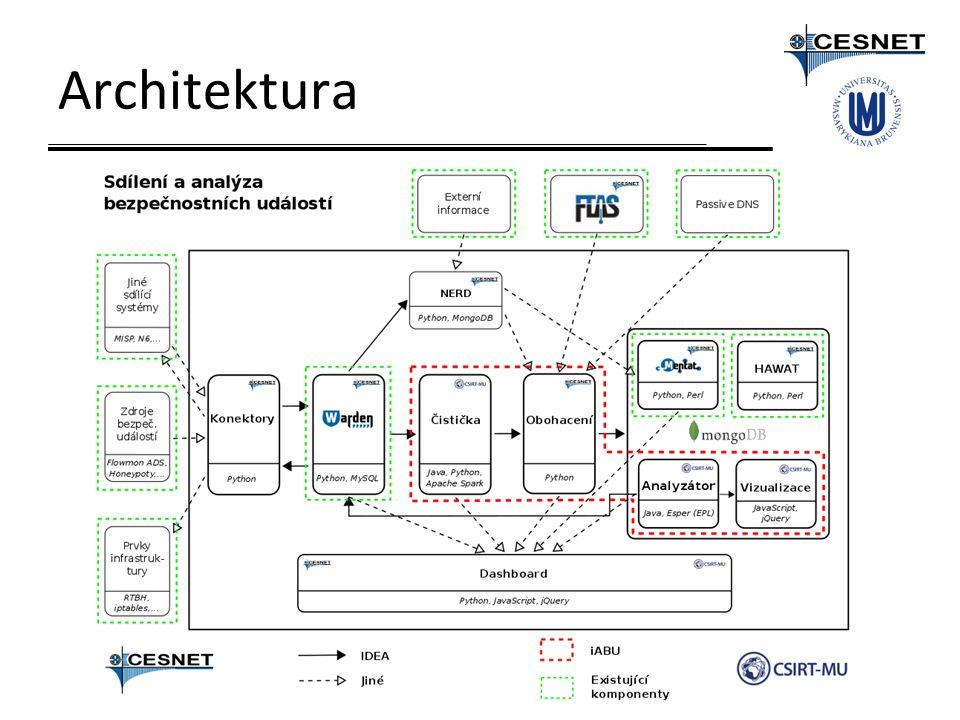 iABU Inteligentní analýza bezpečnostních událostí Čištění událostí Analýza Vizualizace Dashboard Obohacení NERD – jeden ze zdrojů, více v další prezentaci