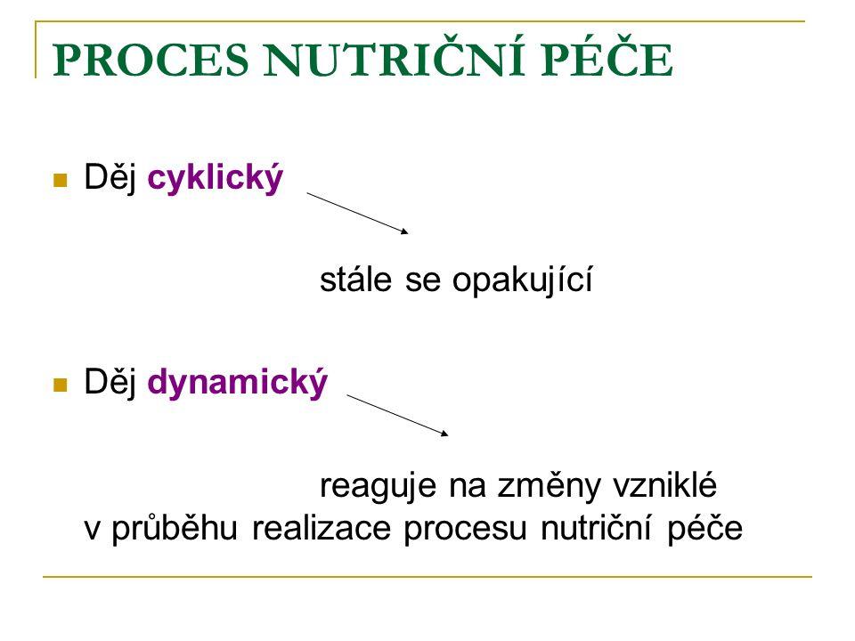PROCES NUTRIČNÍ PÉČE Děj cyklický stále se opakující Děj dynamický reaguje na změny vzniklé v průběhu realizace procesu nutriční péče