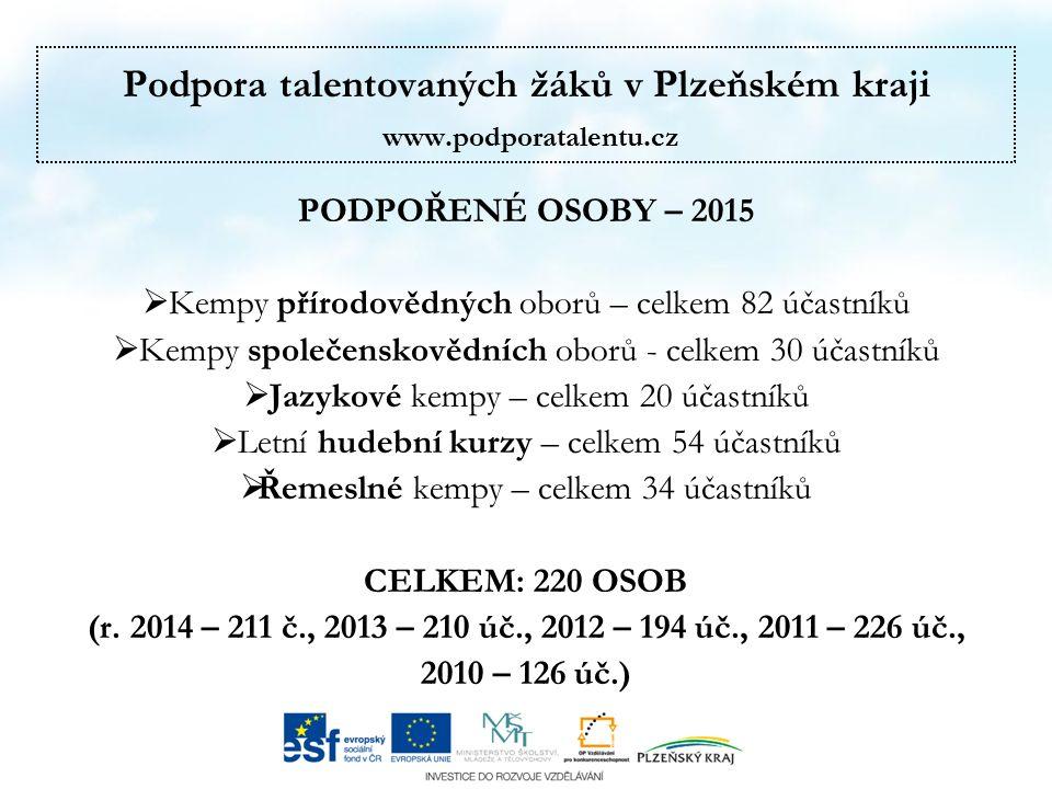 Podpora talentovaných žáků v Plzeňském kraji www.podporatalentu.cz PODPOŘENÉ OSOBY – 2015  Kempy přírodovědných oborů – celkem 82 účastníků  Kempy společenskovědních oborů - celkem 30 účastníků  Jazykové kempy – celkem 20 účastníků  Letní hudební kurzy – celkem 54 účastníků  Řemeslné kempy – celkem 34 účastníků CELKEM: 220 OSOB (r.