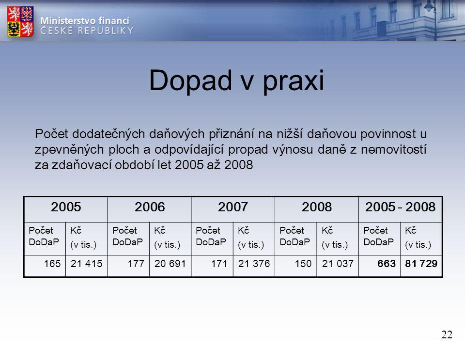 22 Dopad v praxi Počet dodatečných daňových přiznání na nižší daňovou povinnost u zpevněných ploch a odpovídající propad výnosu daně z nemovitostí za zdaňovací období let 2005 až 2008 20052006200720082005 - 2008 Počet DoDaP Kč (v tis.) Počet DoDaP Kč (v tis.) Počet DoDaP Kč (v tis.) Počet DoDaP Kč (v tis.) Počet DoDaP Kč (v tis.) 16521 41517720 69117121 37615021 03766381 729