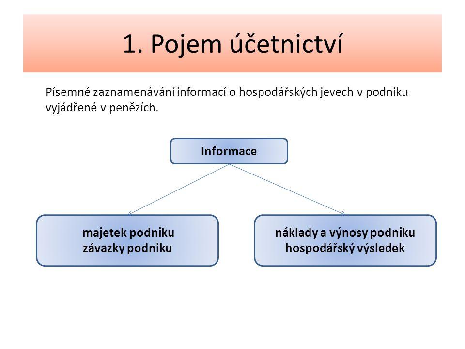 Písemné zaznamenávání informací o hospodářských jevech v podniku vyjádřené v penězích.