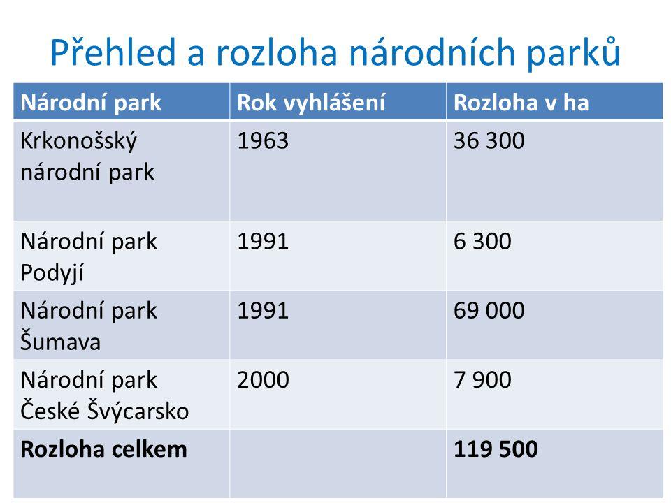 Přehled a rozloha národních parků Národní parkRok vyhlášeníRozloha v ha Krkonošský národní park 196336 300 Národní park Podyjí 19916 300 Národní park Šumava 199169 000 Národní park České Švýcarsko 20007 900 Rozloha celkem119 500