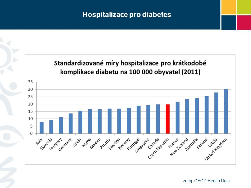 Hospitalizace pro diabetes zdroj: OECD Health Data