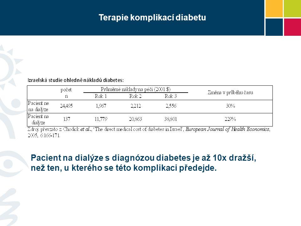 Životní styl a diabetes 2.typu Výskyt diabetu 2.