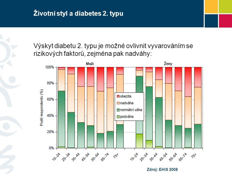 Životní styl a diabetes 2. typu Výskyt diabetu 2. typu je možné ovlivnit vyvarováním se rizikových faktorů, zejména pak nadváhy: Zdroj: EHIS 2008