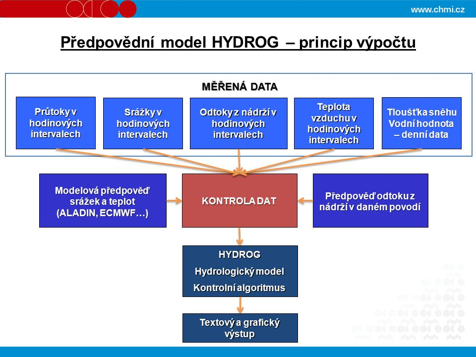Předpovědní model HYDROG – princip výpočtu Průtoky v hodinových intervalech Srážky v hodinových intervalech Odtoky z nádrží v hodinových intervalech Teplota vzduchu v hodinových intervalech MĚŘENÁ DATA Tloušťka sněhu Vodní hodnota – denní data Modelová předpověď srážek a teplot (ALADIN, ECMWF…) Předpověď odtoku z nádrží v daném povodí KONTROLA DAT HYDROG Hydrologický model Kontrolní algoritmus Textový a grafický výstup