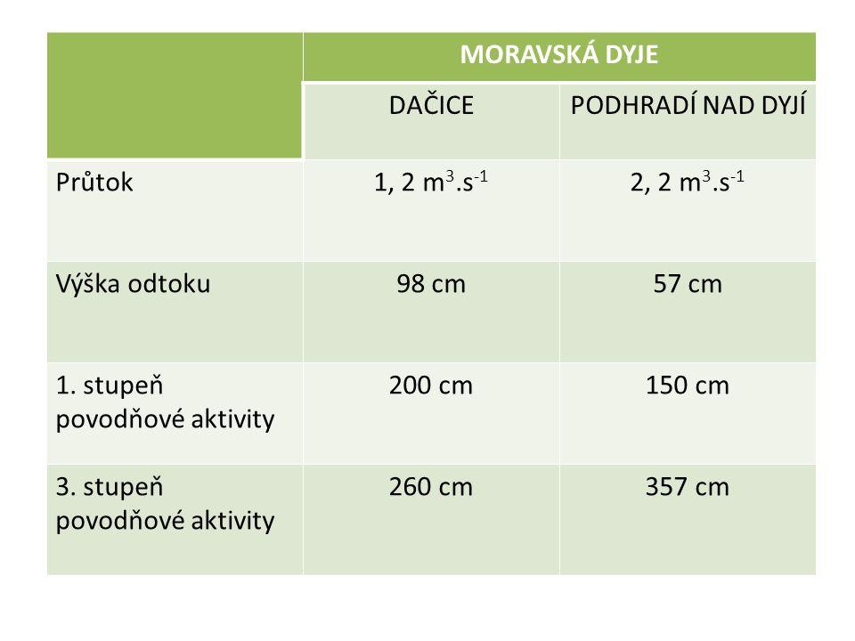 MORAVSKÁ DYJE DAČICEPODHRADÍ NAD DYJÍ Průtok1, 2 m 3.s -1 2, 2 m 3.s -1 Výška odtoku98 cm57 cm 1.