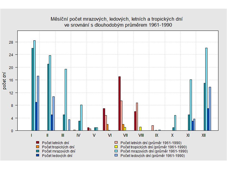 Průtok Množství vody, které protéká příčným průřezem koryta řeky (průtočným profilem) za jednu vteřinu [m 3.s -1 ] Průměrný denní/ měsíční/ roční/ dlouhodobý průtok