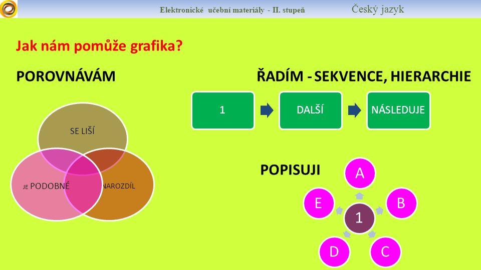 Elektronické učební materiály - II. stupeň Český jazyk Jak nám pomůže grafika? POROVNÁVÁMŘADÍM - SEKVENCE, HIERARCHIE POPISUJI 1DALŠÍNÁSLEDUJE SE LIŠÍ