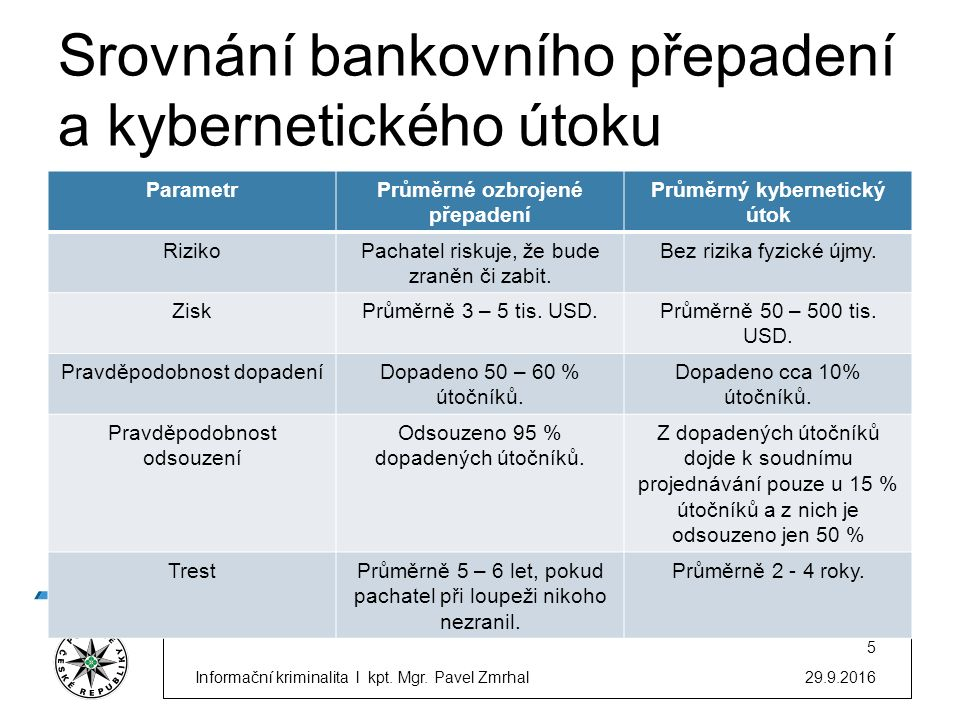 Srovnání bankovního přepadení a kybernetického útoku ParametrPrůměrné ozbrojené přepadení Průměrný kybernetický útok RizikoPachatel riskuje, že bude zraněn či zabit.