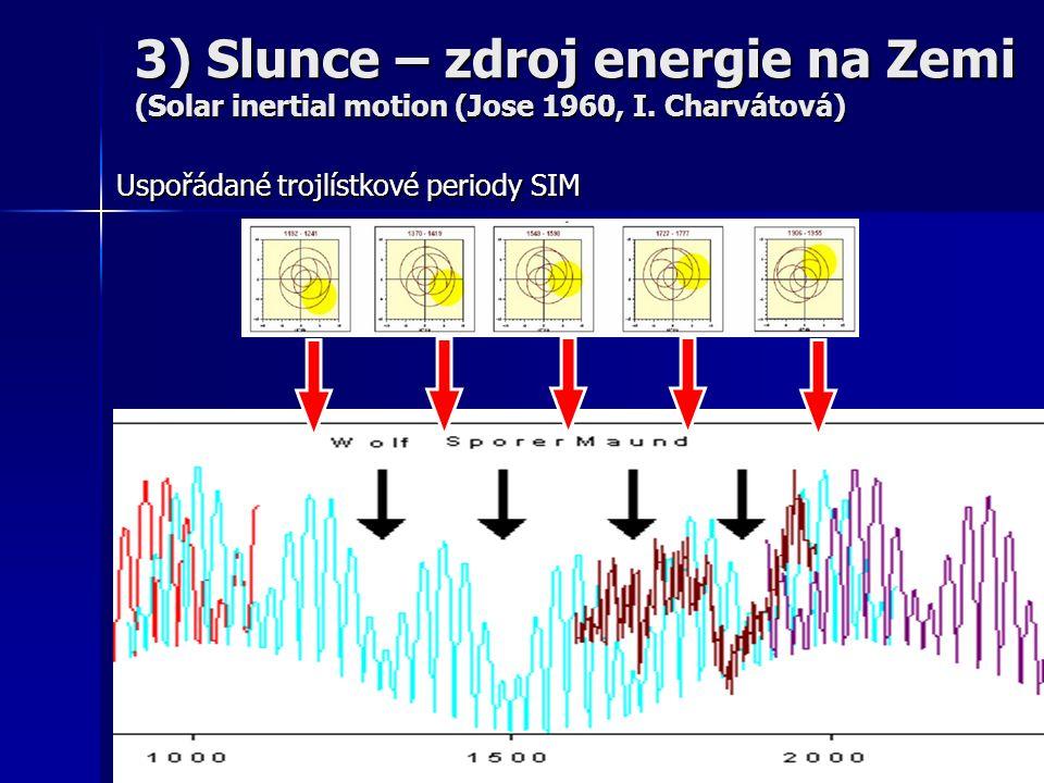 Uspořádané trojlístkové periody SIM 3) Slunce – zdroj energie na Zemi (Solar inertial motion (Jose 1960, I.