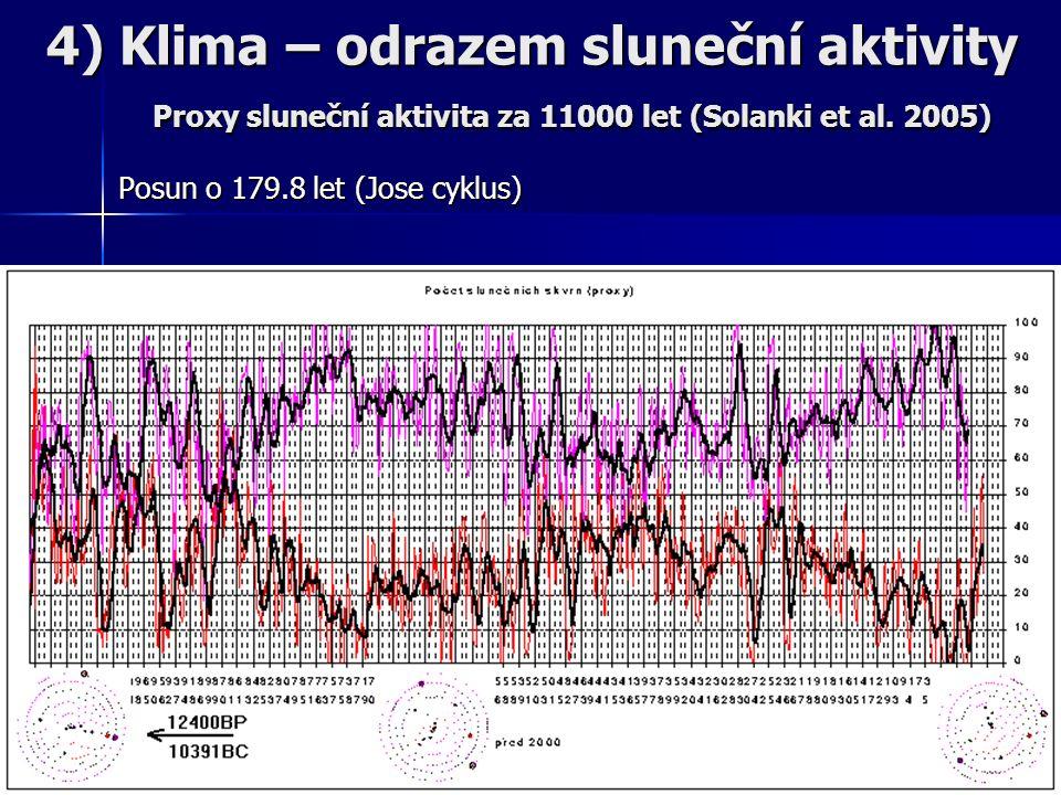 Posun o 179.8 let (Jose cyklus) 4) Klima – odrazem sluneční aktivity Proxy sluneční aktivita za 11000 let (Solanki et al.