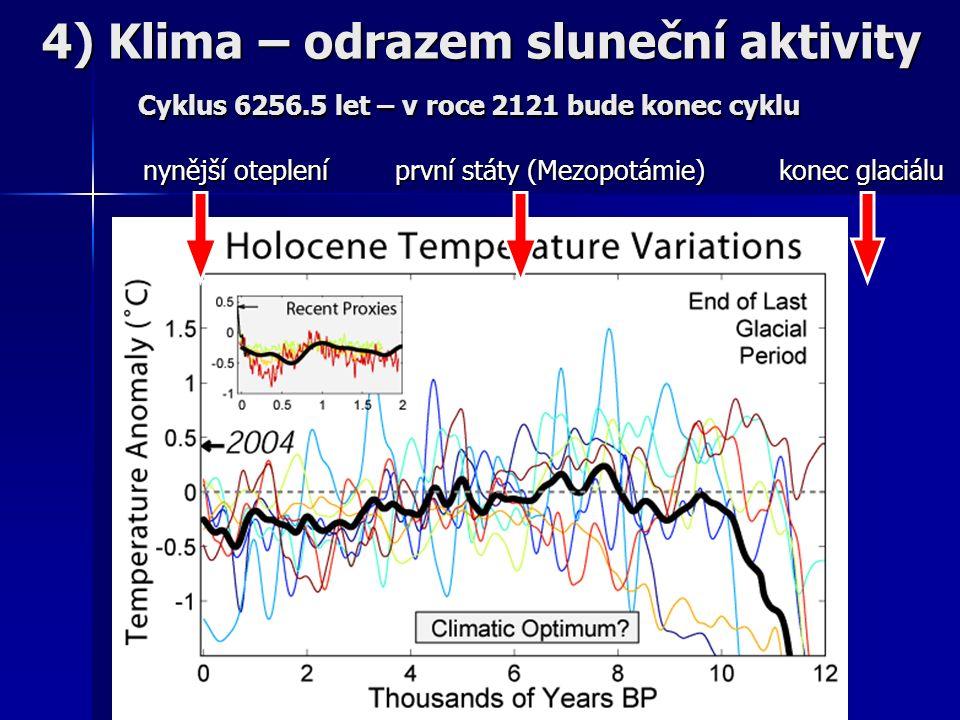 nynější otepleníprvní státy (Mezopotámie)konec glaciálu 4) Klima – odrazem sluneční aktivity Cyklus 6256.5 let – v roce 2121 bude konec cyklu