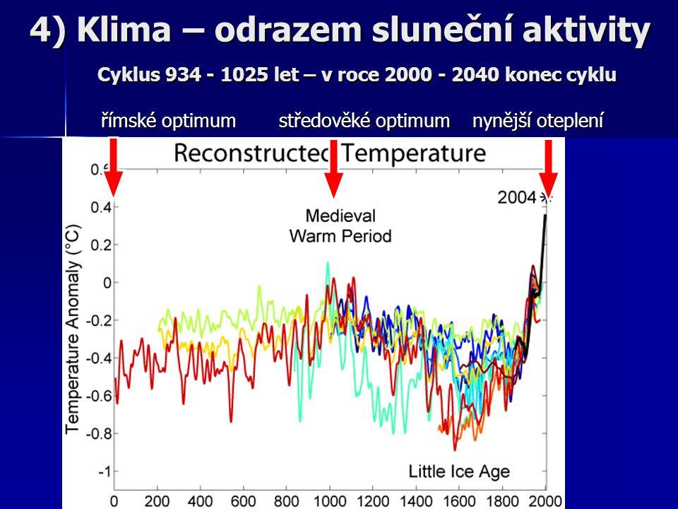 římské optimumstředověké optimum nynější oteplení 4) Klima – odrazem sluneční aktivity Cyklus 934 - 1025 let – v roce 2000 - 2040 konec cyklu