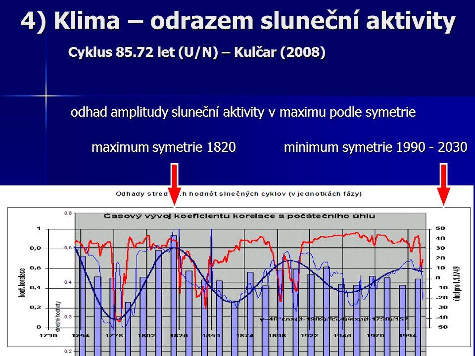 odhad amplitudy sluneční aktivity v maximu podle symetrie maximum symetrie 1820 minimum symetrie 1990 - 2030 maximum symetrie 1820 minimum symetrie 1990 - 2030 4) Klima – odrazem sluneční aktivity Cyklus 85.72 let (U/N) – Kulčar (2008)