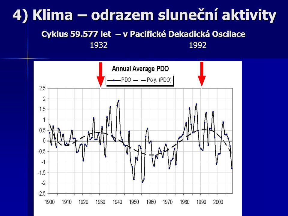1932 1992 4) Klima – odrazem sluneční aktivity Cyklus 59.577 let – v Pacifické Dekadická Oscilace