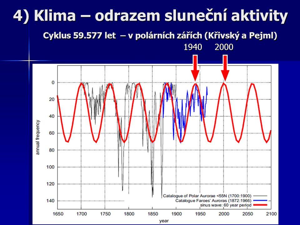 1940 2000 4) Klima – odrazem sluneční aktivity Cyklus 59.577 let – v polárních zářích (Křivský a Pejml)