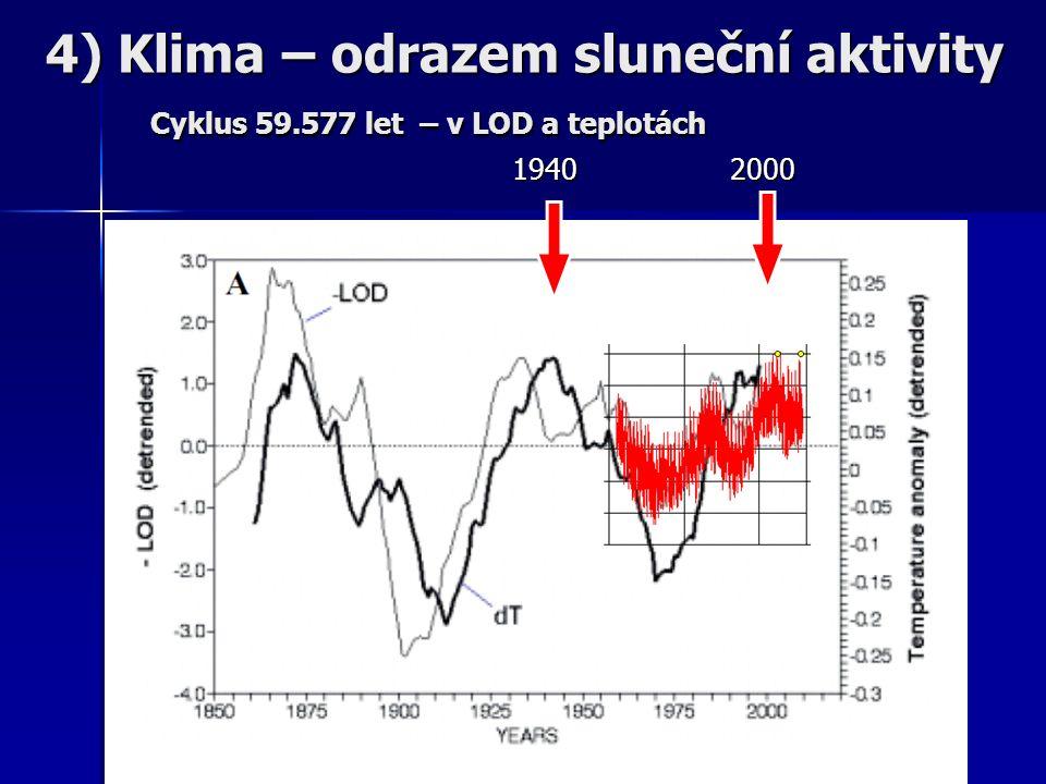 1940 2000 1940 2000 4) Klima – odrazem sluneční aktivity Cyklus 59.577 let – v LOD a teplotách