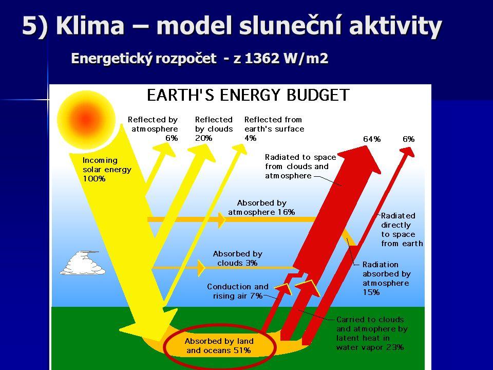 5) Klima – model sluneční aktivity Energetický rozpočet - z 1362 W/m2