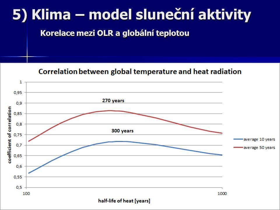 5) Klima – model sluneční aktivity Korelace mezi OLR a globální teplotou