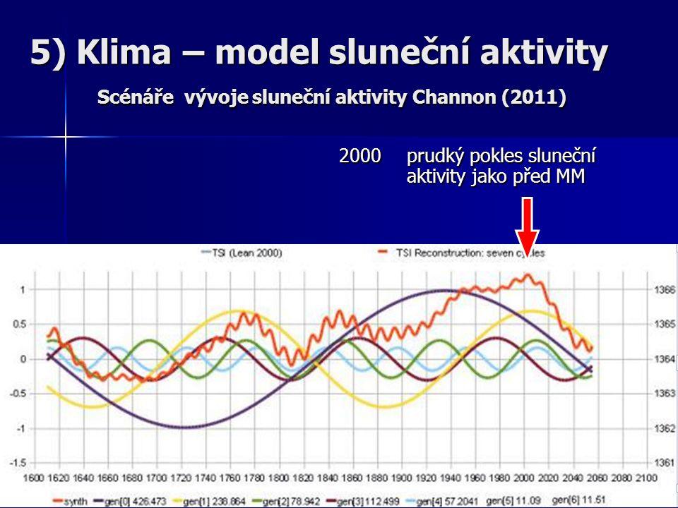 5) Klima – model sluneční aktivity Scénáře vývoje sluneční aktivity Channon (2011) 2000 prudký pokles sluneční aktivity jako před MM 2000 prudký pokles sluneční aktivity jako před MM