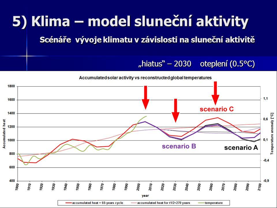 """5) Klima – model sluneční aktivity Scénáře vývoje klimatu v závislosti na sluneční aktivitě """"hiatus – 2030 oteplení (0.5°C) """"hiatus – 2030 oteplení (0.5°C)"""