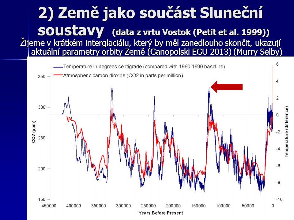 Žijeme v krátkém interglaciálu, který by měl zanedlouho skončit, ukazují aktuální parametry orbity Země (Ganopolski EGU 2013) (Murry Selby) 2) Země jako součást Sluneční soustavy (data z vrtu Vostok (Petit et al.
