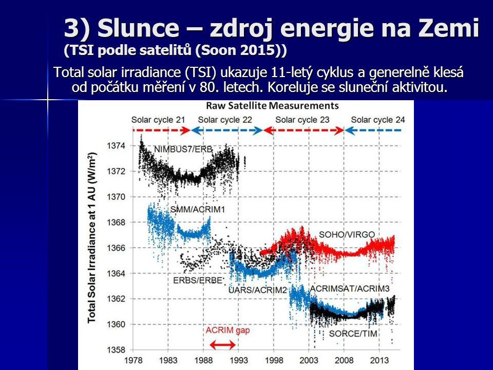 Total solar irradiance (TSI) ukazuje 11-letý cyklus a generelně klesá od počátku měření v 80.