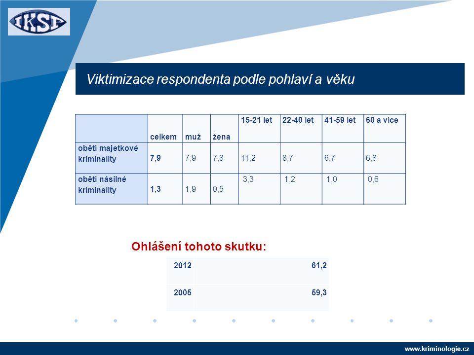 www.kriminologie.cz celkemmužžena 15-21 let22-40 let41-59 let60 a více obětí majetkové kriminality 7,9 7,811,28,76,76,8 obětí násilné kriminality 1,31,90,5 3,31,21,00,6 Viktimizace respondenta podle pohlaví a věku 201261,2 200559,3 Ohlášení tohoto skutku: