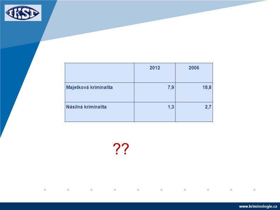 www.kriminologie.cz 20122005 Majetková kriminalita7,918,8 Násilná kriminalita1,32,7