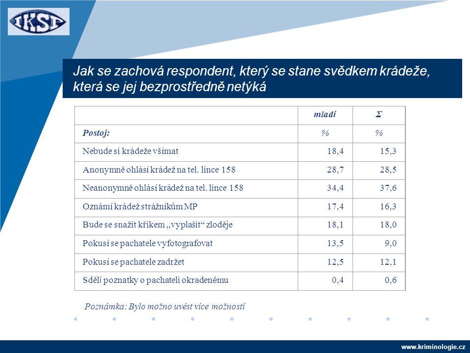 www.kriminologie.cz Jak se zachová respondent, který se stane svědkem krádeže, která se jej bezprostředně netýká mlad í Σ Postoj:% Nebude si krádeže všímat18,415,3 Anonymně ohlásí krádež na tel.