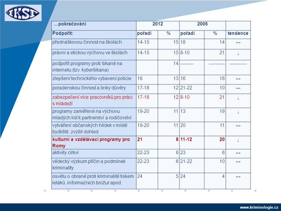 www.kriminologie.cz …pokračování20122005 Podpořit:pořadí% %tendence přednáškovou činnost na školách14-15151814↔ právní a etickou výchovu ve školách14-15158-1021↓ podpořit programy proti šikaně na internetu (tzv.