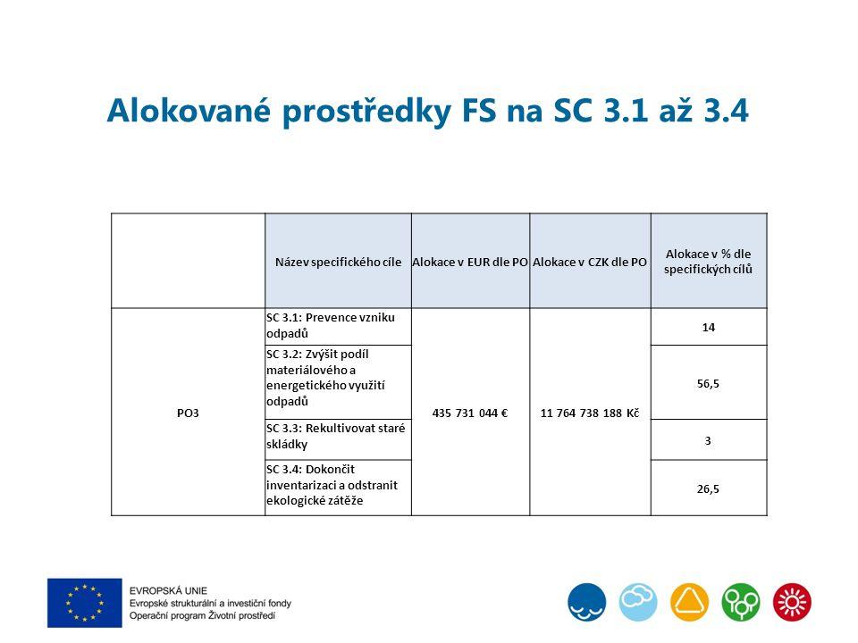 Název specifického cíleAlokace v EUR dle POAlokace v CZK dle PO Alokace v % dle specifických cílů PO3 SC 3.1: Prevence vzniku odpadů 435 731 044 €11 764 738 188 Kč 14 SC 3.2: Zvýšit podíl materiálového a energetického využití odpadů 56,5 SC 3.3: Rekultivovat staré skládky 3 SC 3.4: Dokončit inventarizaci a odstranit ekologické zátěže 26,5 Alokované prostředky FS na SC 3.1 až 3.4
