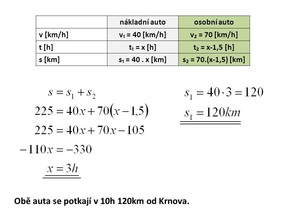 nákladní autoosobní auto v [km/h]v₁ = 40 [km/h]v₂ = 70 [km/h] t [h]t₁ = x [h]t₂ = x-1,5 [h] s [km]s₁ = 40.