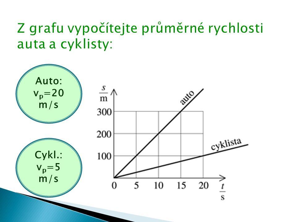 Auto: v p =20 m/s Cykl.: v p =5 m/s